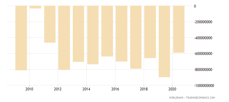 cameroon foreign direct investment net bop us dollar wb data