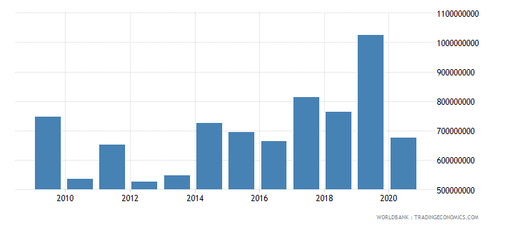 cameroon foreign direct investment net inflows bop us dollar wb data
