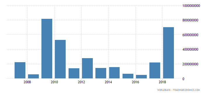 cameroon foreign direct investment net inflows in reporting economy drs us dollar wb data
