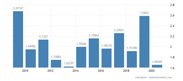 cameroon foreign direct investment net inflows percent of gdp wb data