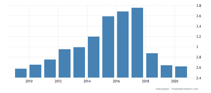 cameroon forest rents percent of gdp wb data