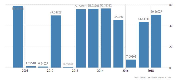 cameroon fuel exports percent of merchandise exports wb data