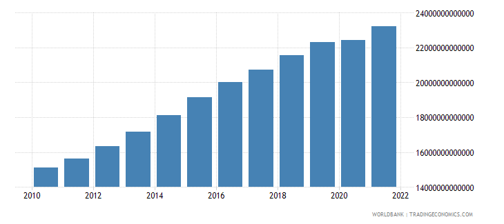 cameroon gdp constant lcu wb data