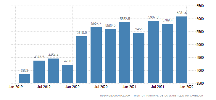 Cameroon GDP Constant Prices
