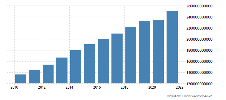 cameroon gdp current lcu wb data