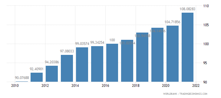 cameroon gdp deflator base year varies by country wb data