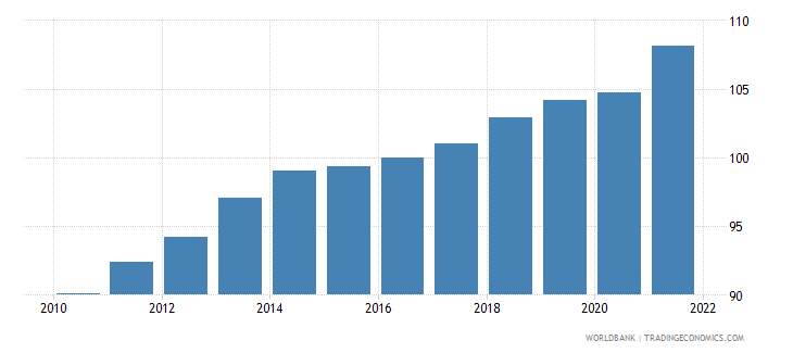 cameroon gdp deflator linked series base year varies by country wb data