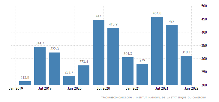 Cameroon GDP From Agriculture