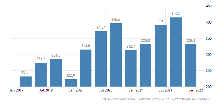 Cameroon GDP From Construction