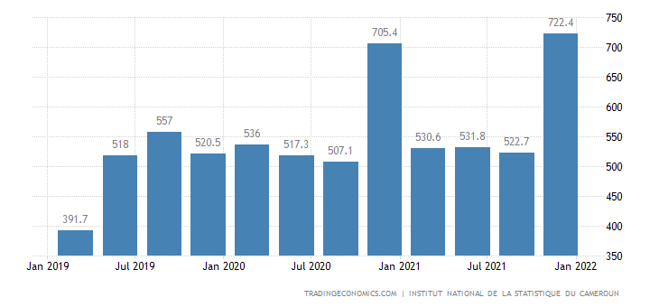 Cameroon GDP From Public Administration