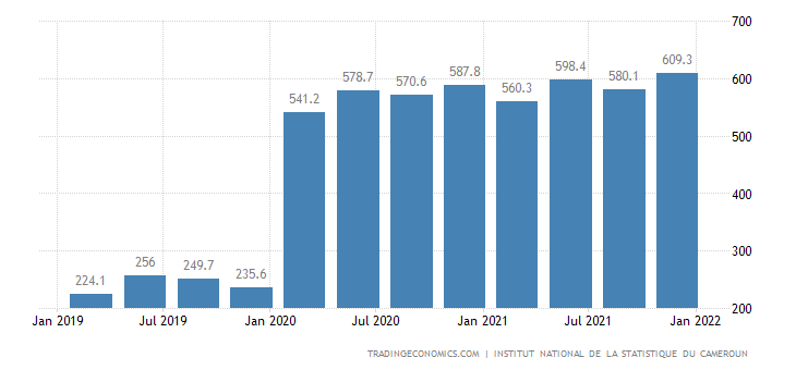 Cameroon GDP From Transport