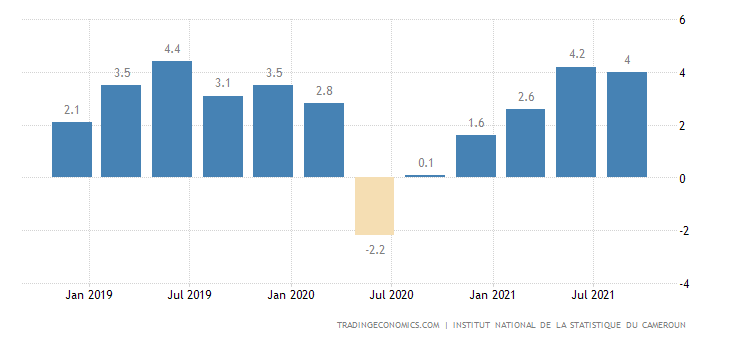 Cameroon GDP Annual Growth Rate