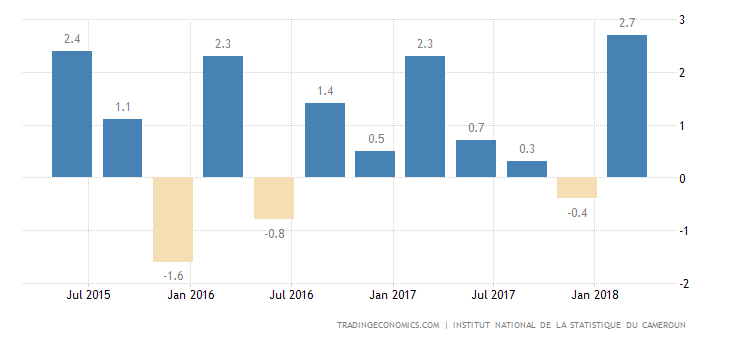 Cameroon GDP Growth Rate