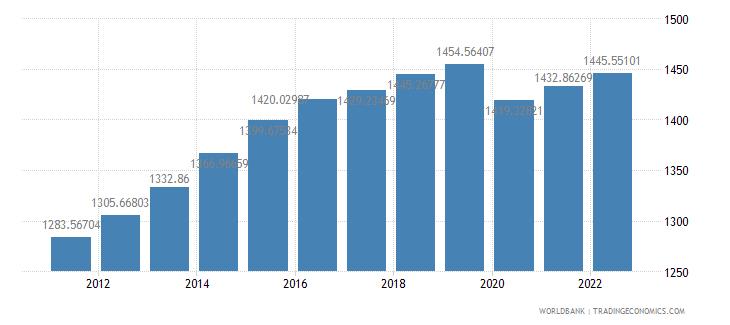 cameroon gdp per capita constant 2000 us dollar wb data
