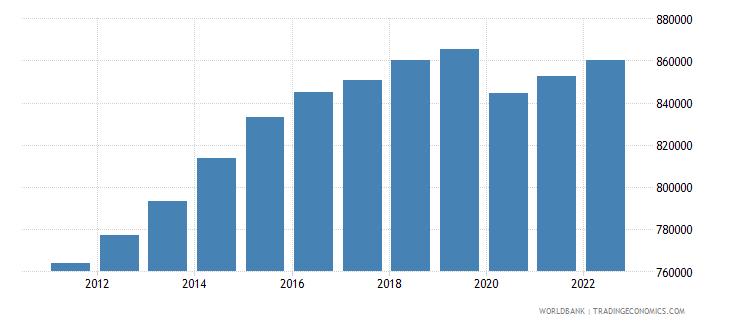 cameroon gdp per capita constant lcu wb data