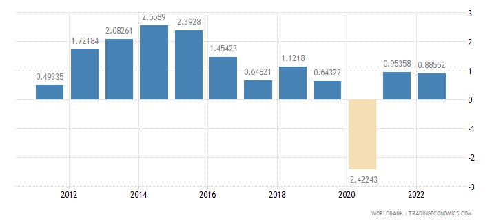 cameroon gdp per capita growth annual percent wb data