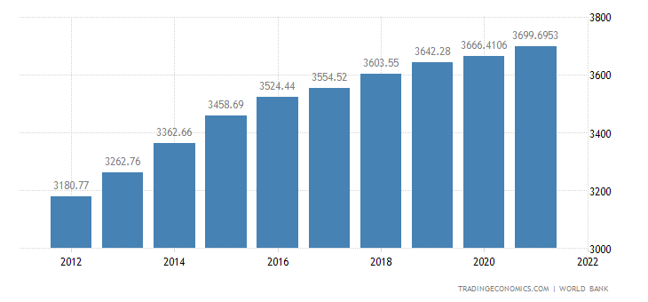 Cameroon GDP per capita PPP