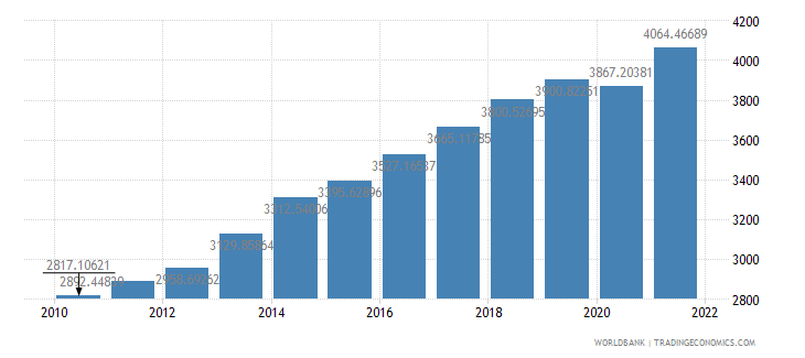 cameroon gdp per capita ppp us dollar wb data