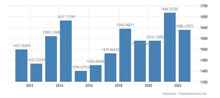 cameroon gdp per capita us dollar wb data