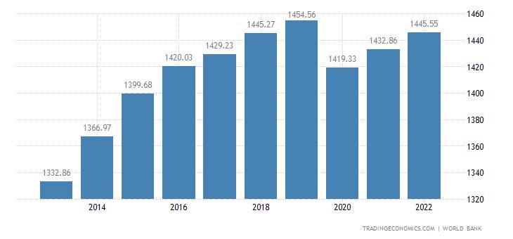 Cameroon GDP per capita