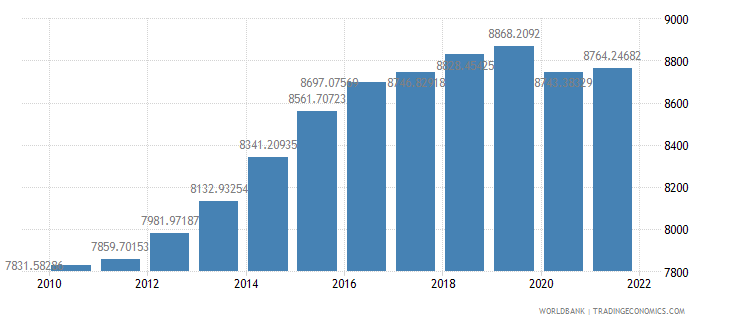 cameroon gdp per person employed constant 1990 ppp dollar wb data