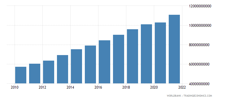 cameroon gdp ppp us dollar wb data