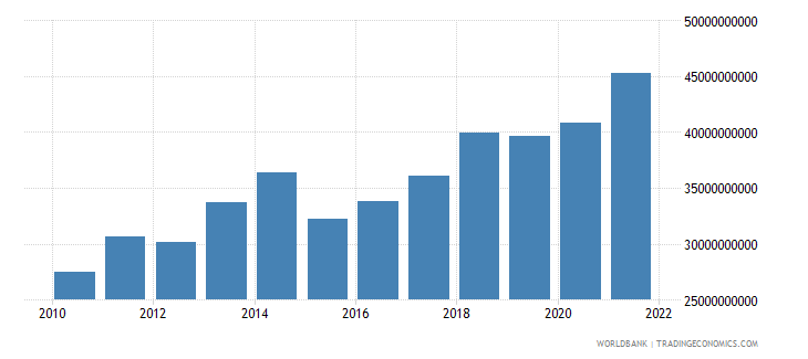 cameroon gdp us dollar wb data