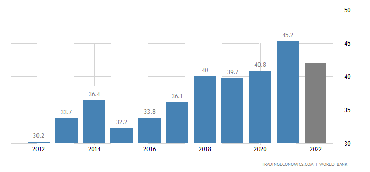 Cameroon GDP