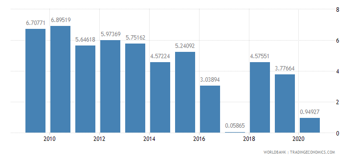 cameroon general government final consumption expenditure annual percent growth wb data