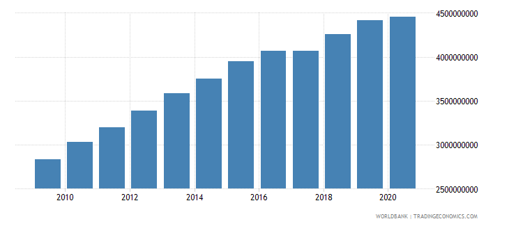 cameroon general government final consumption expenditure constant 2000 us dollar wb data