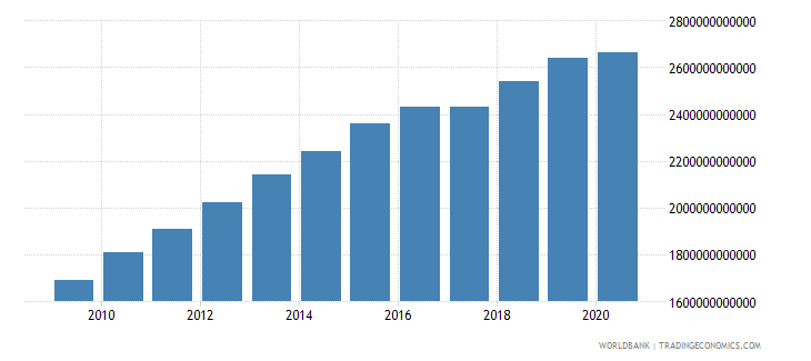 cameroon general government final consumption expenditure constant lcu wb data