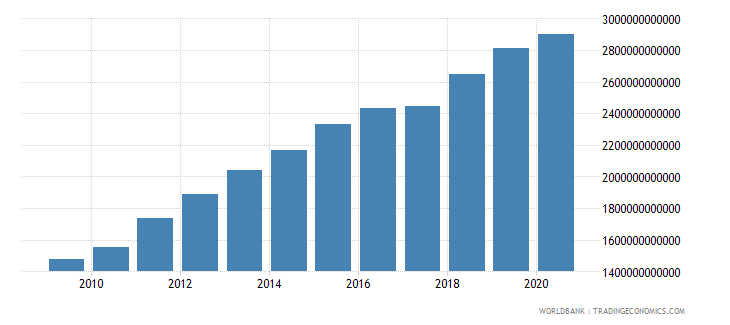 cameroon general government final consumption expenditure current lcu wb data
