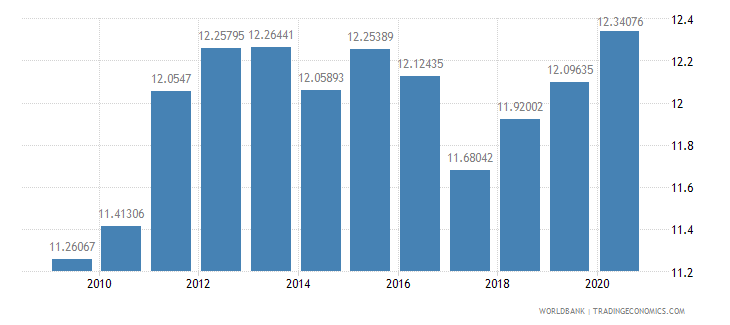 cameroon general government final consumption expenditure percent of gdp wb data