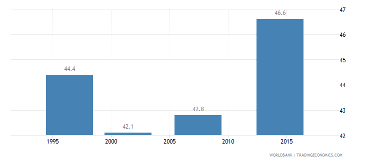cameroon gini index wb data