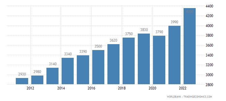 cameroon gni per capita ppp us dollar wb data