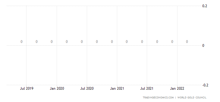 Cameroon Gold Reserves