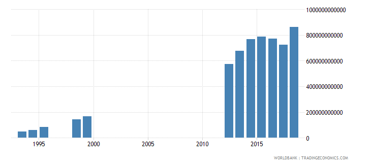 cameroon goods and services expense current lcu wb data