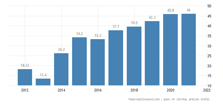 Cameroon Government Debt to GDP