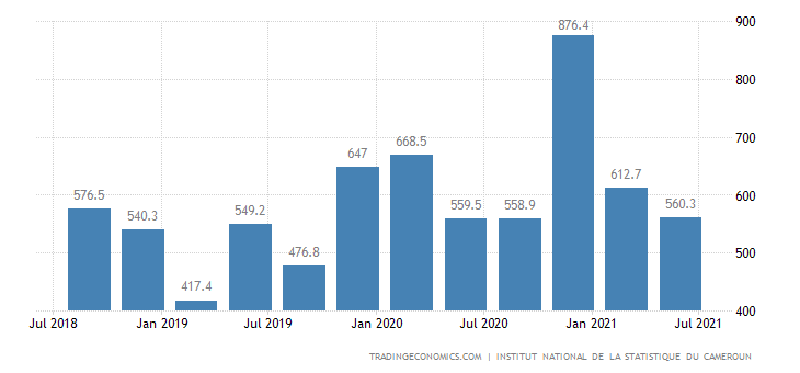 Cameroon Government Spending