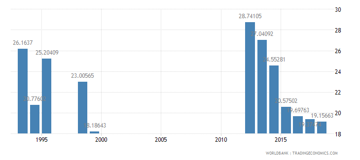 cameroon grants and other revenue percent of revenue wb data