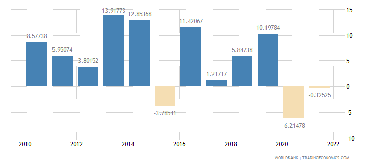cameroon gross capital formation annual percent growth wb data