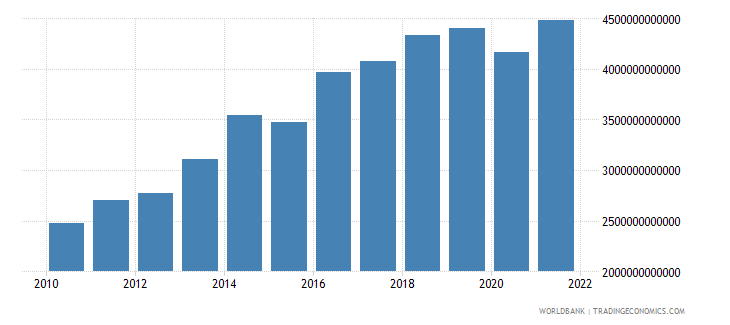cameroon gross capital formation current lcu wb data
