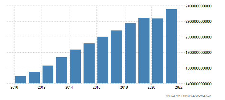 cameroon gross domestic income constant lcu wb data