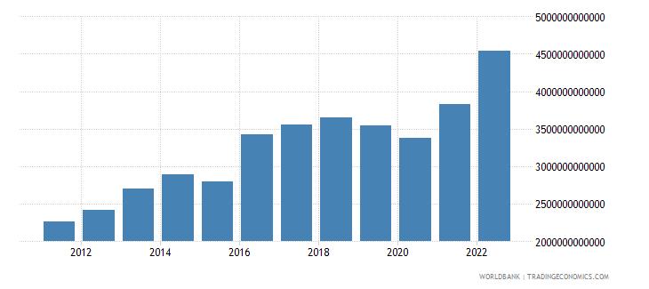 cameroon gross domestic savings current lcu wb data