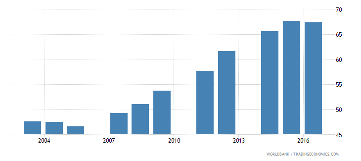 cameroon gross enrolment ratio primary to tertiary female percent wb data