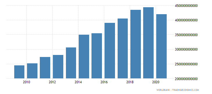 cameroon gross fixed capital formation current lcu wb data