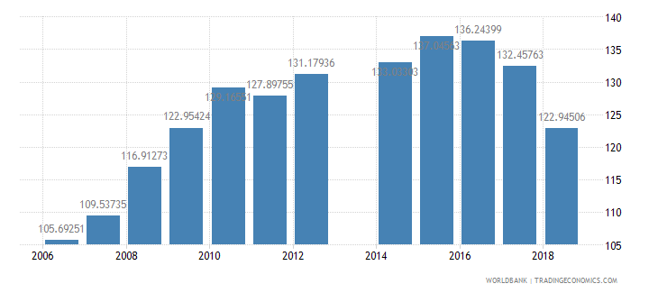 cameroon gross intake rate in grade 1 male percent of relevant age group wb data