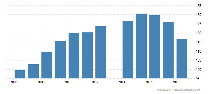 cameroon gross intake rate in grade 1 total percent of relevant age group wb data