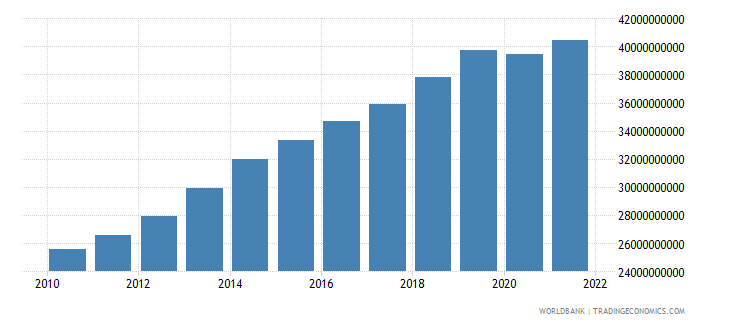 cameroon gross national expenditure constant 2000 us dollar wb data