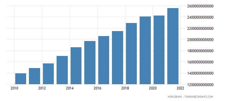 cameroon gross national expenditure current lcu wb data